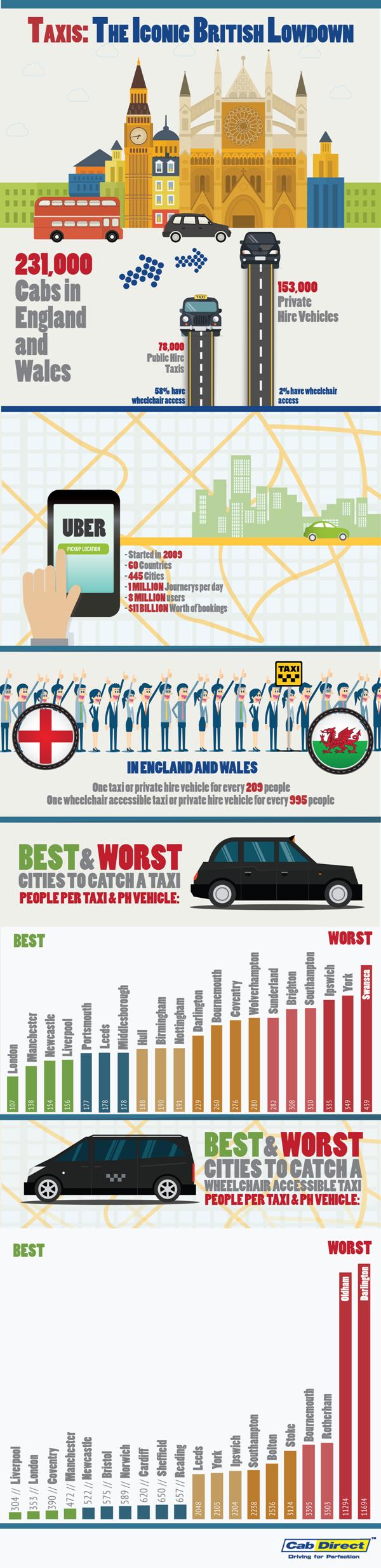 UK Cab Availibility